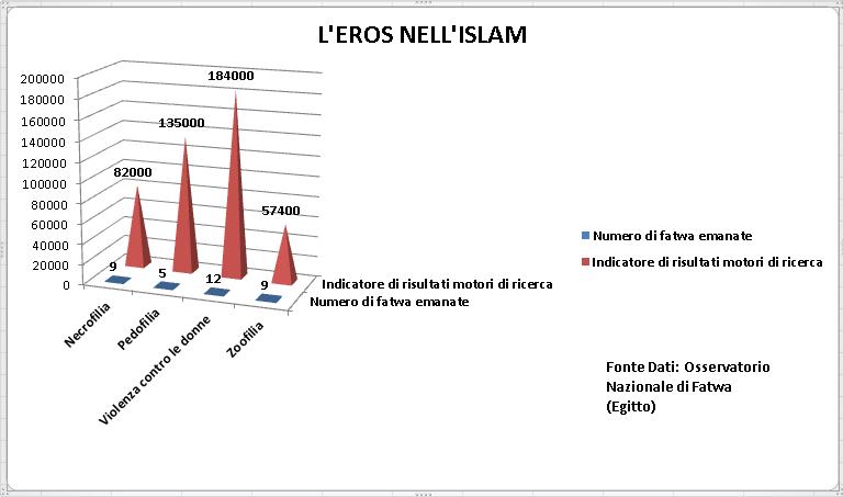Sorgente dei dati illustrati nel grafico: L'osservatorio nazionale egiziano dei fatwa islamiche.