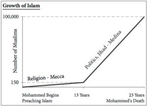 statistiche popolazione musulmana