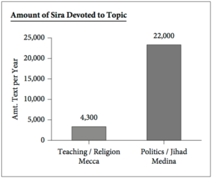 statistiche islam jihad