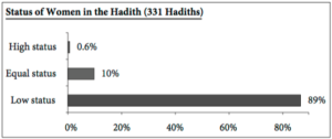 statistica donne islam hadith