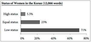statistica donne corano