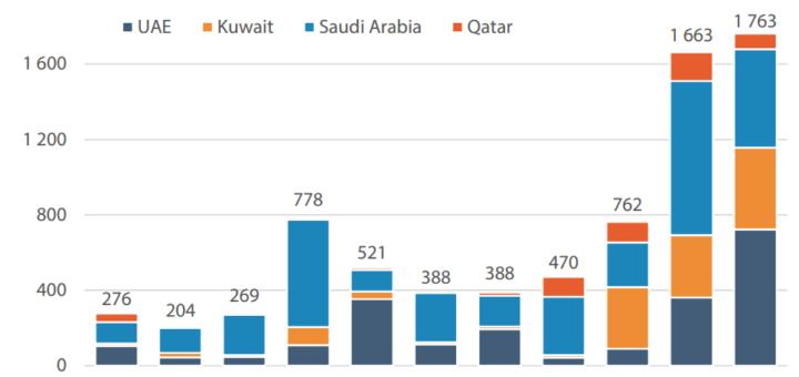 paesi musulmani aiuti umanitari